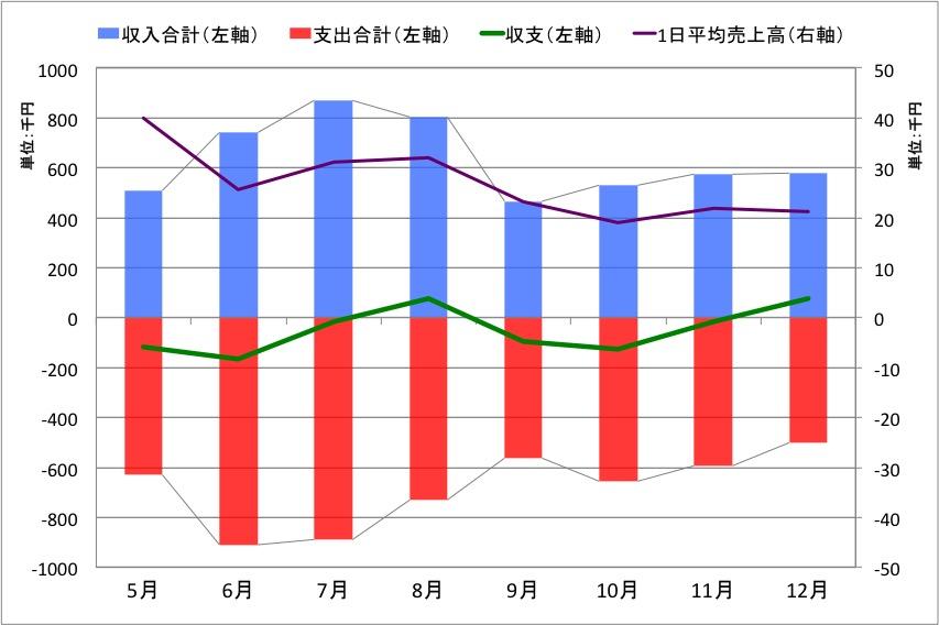 2015年ホンバコ収支グラフ